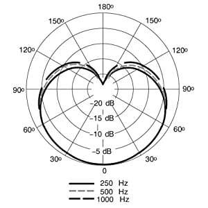 Shure SM7B Studio Microphone by AudioTrove Polar Pattern 01